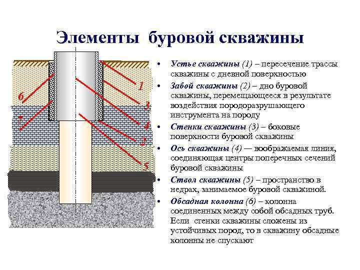 Элементы буровой скважины    •  Устье скважины (1) –