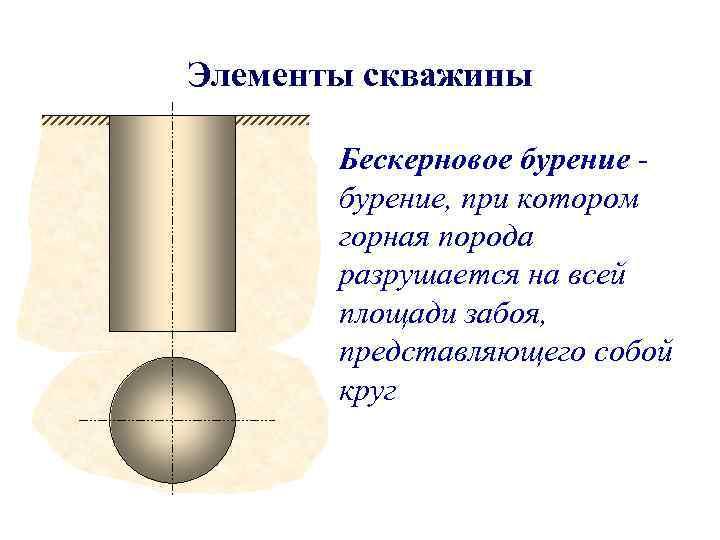 Элементы скважины   Бескерновое бурение -  бурение, при котором  горная порода