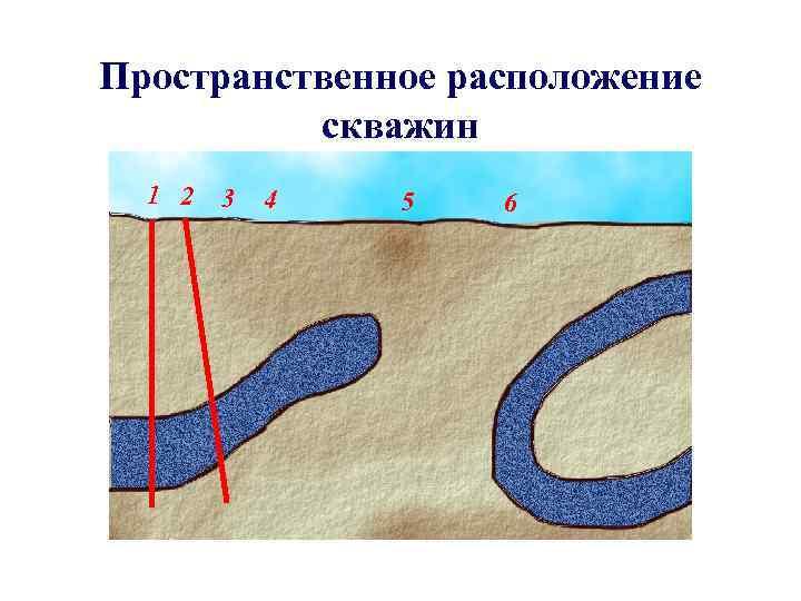 Пространственное расположение  скважин  1 2  3  4  5