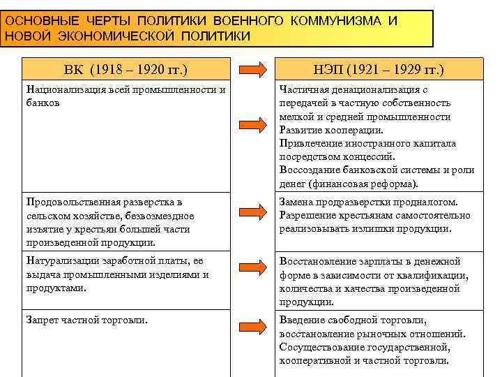 Шпаргалки По Теме Уголовное Право Рсфср В 1918-1920 Гг