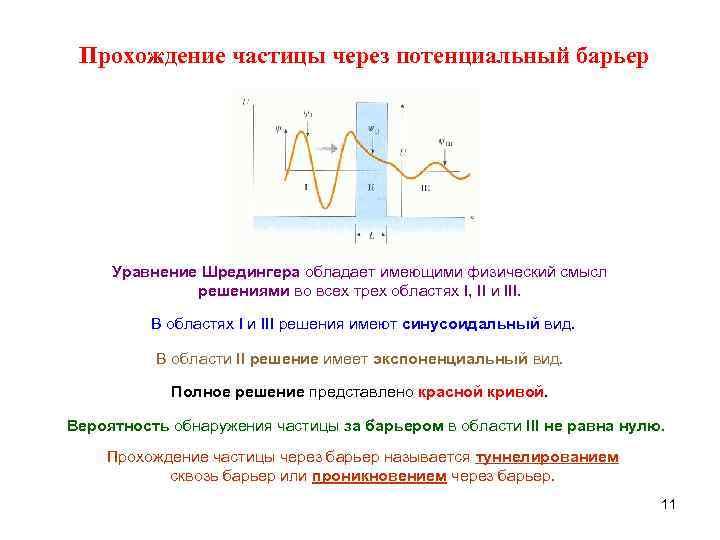 Прохождение частицы через потенциальный барьер   Уравнение Шредингера обладает имеющими физический смысл
