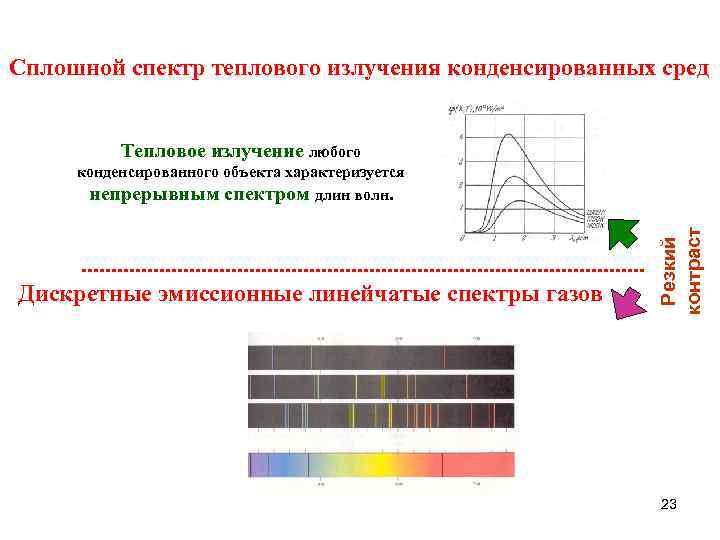 Сплошной спектр теплового излучения конденсированных сред   Тепловое излучение любого конденсированного объекта характеризуется