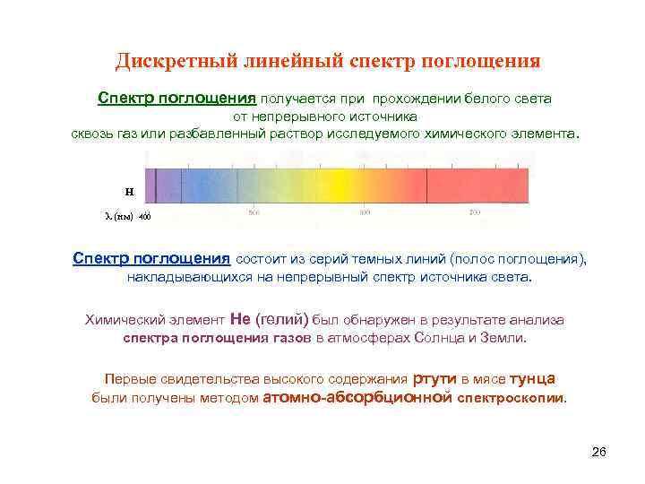 Дискретный линейный спектр поглощения  Спектр поглощения получается при прохождении белого света