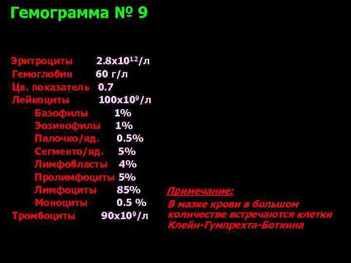 Гемограмма № 9 Эритроциты 2. 8 х1012/л Гемоглобин 60 г/л Цв. показатель 0. 7