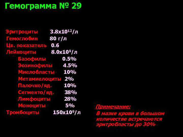 Гемограмма № 29  Эритроциты 3. 8 х1012/л Гемоглобин 80 г/л Цв. показатель 0.