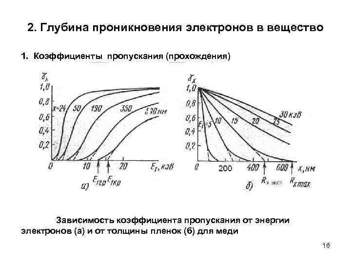 2. Глубина проникновения электронов в вещество 1. Коэффициенты пропускания (прохождения)  Зависимость коэффициента