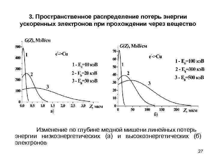 3. Пространственное распределение потерь энергии ускоренных электронов при прохождении через вещество