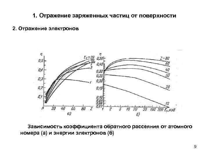 1. Отражение заряженных частиц от поверхности 2. Отражение электронов   Зависимость коэффициента