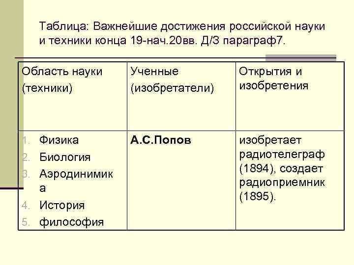 Таблица: Важнейшие достижения российской науки  и техники конца 19 -нач. 20 вв.