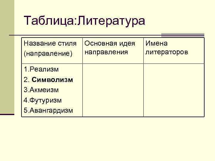 Таблица: Литература Название стиля  Основная идея  Имена (направление)  направления литераторов 1.