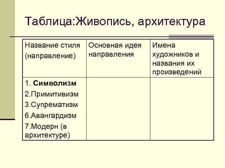 Таблица: Живопись, архитектура Название стиля  Основная идея  Имена (направление)  направления художников
