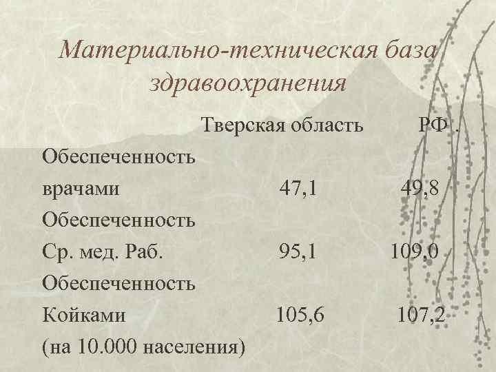 Материально-техническая база   здравоохранения    Тверская область   РФ.