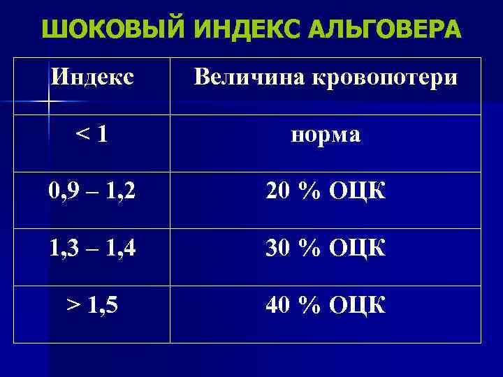 ШОКОВЫЙ ИНДЕКС АЛЬГОВЕРА Индекс Величина кровопотери  <1    норма 0, 9