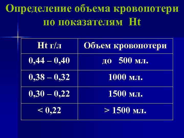 Определение объема кровопотери  по показателям Нt г/л Объем кровопотери 0, 44 – 0,