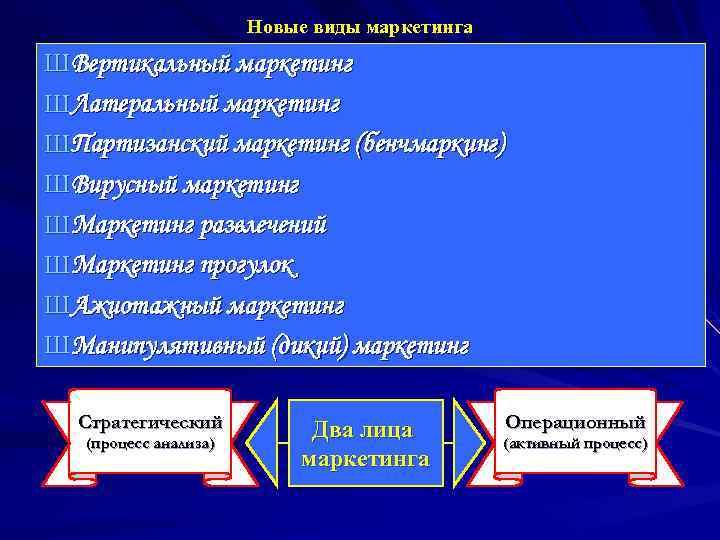 Новые виды маркетинга Ш Вертикальный маркетинг Ш Латеральный маркетинг Ш
