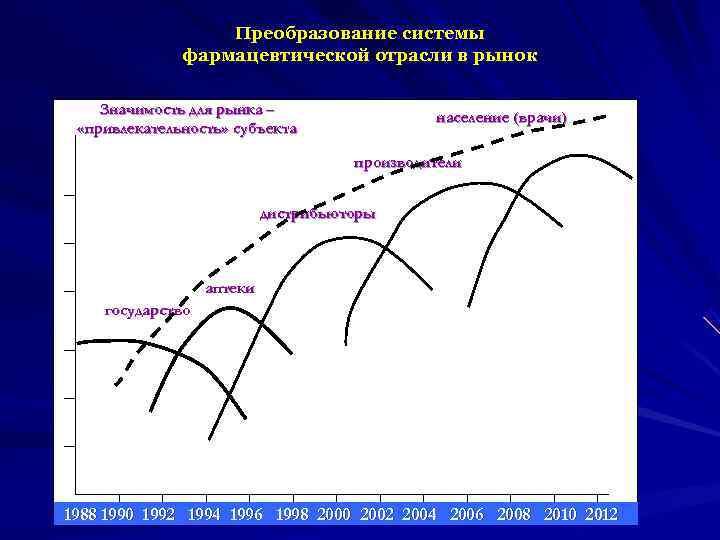Преобразование системы    фармацевтической отрасли в рынок Значимость для