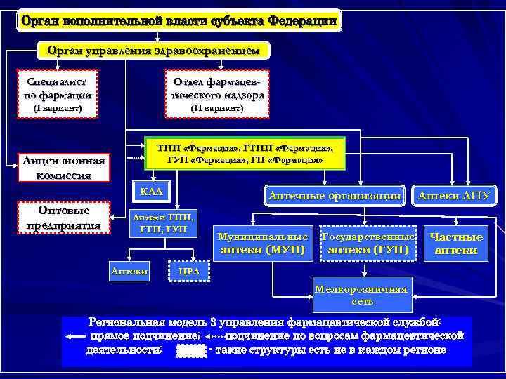 Орган исполнительной власти субъекта Федерации Орган управления здравоохранением Специалист     Отдел