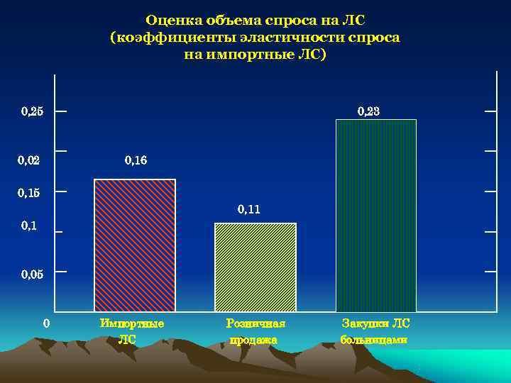 Оценка объема спроса на ЛС   (коэффициенты эластичности спроса