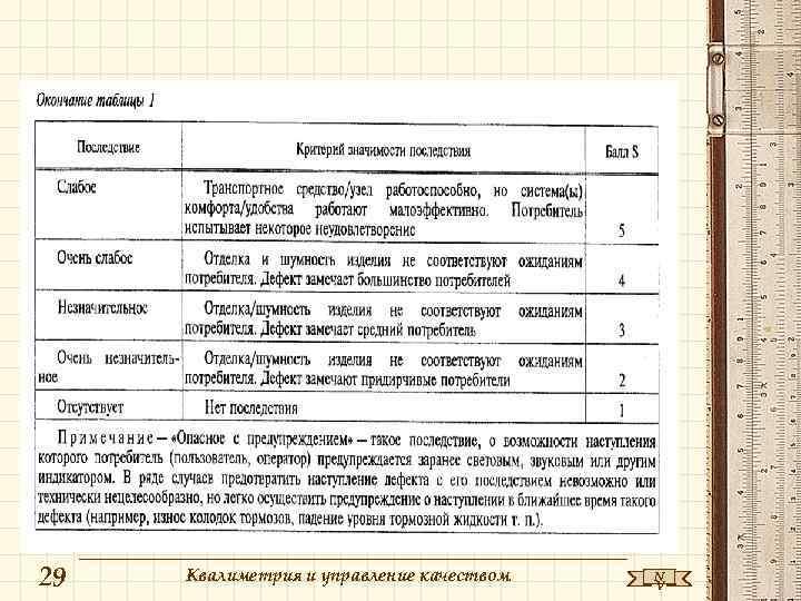 29  Квалиметрия и управление качеством  N    V