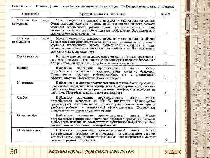 30  Квалиметрия и управление качеством  N    V