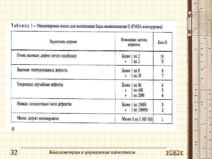 32  Квалиметрия и управление качеством  N    V