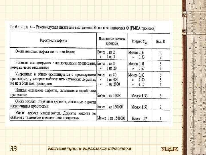33  Квалиметрия и управление качеством  N    V