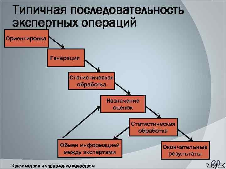 Типичная последовательность  экспертных операций Ориентировка    Генерация
