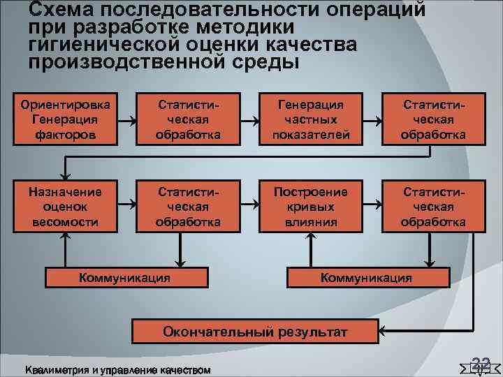 Схема последовательности операций при разработке методики гигиенической оценки качества производственной среды Ориентировка