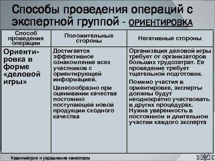 Способы проведения операций с  экспертной группой - ОРИЕНТИРОВКА  Способ