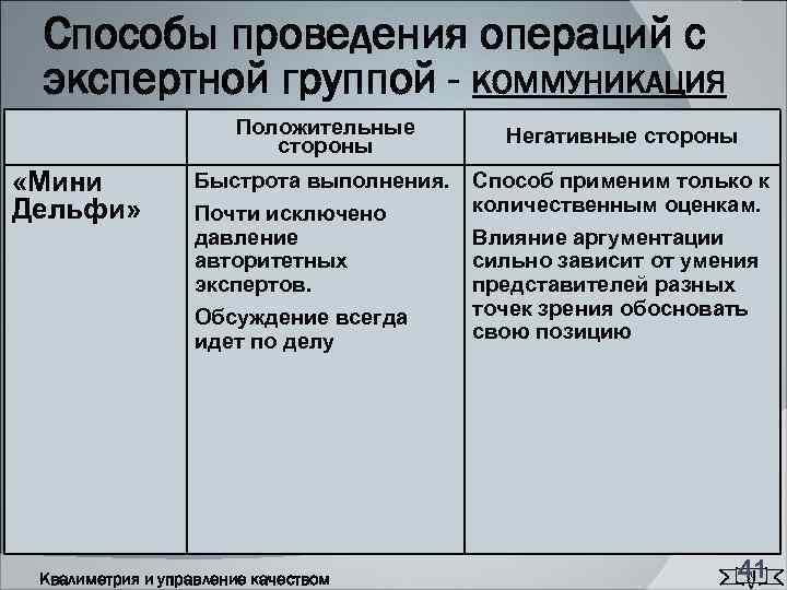 Способы проведения операций с экспертной группой - КОММУНИКАЦИЯ    Положительные