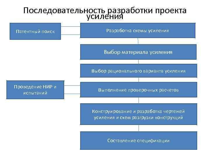 Последовательность разработки проекта    усиления Патентный поиск   Разработка