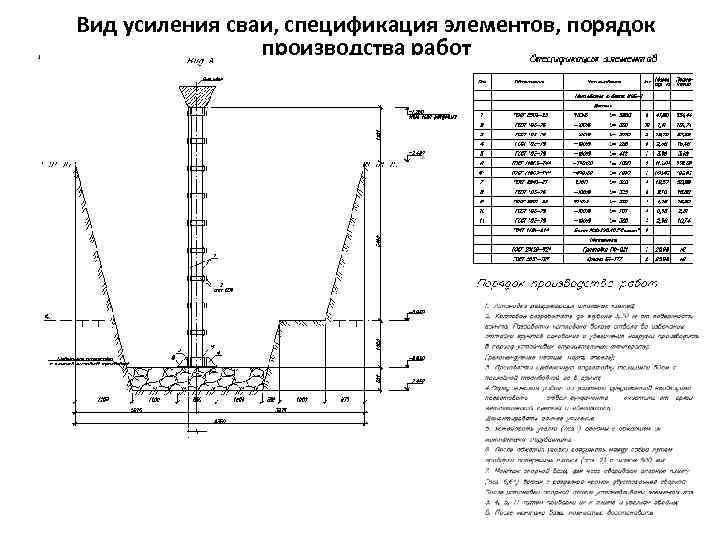 Вид усиления сваи, спецификация элементов, порядок   производства работ