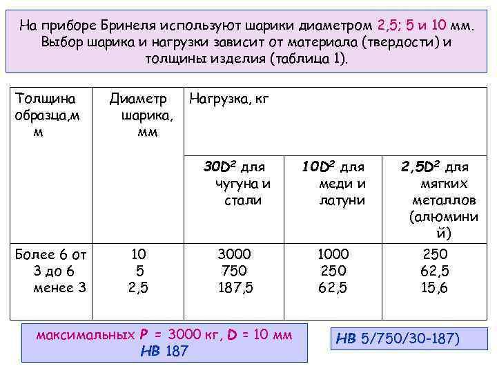 На приборе Бринеля используют шарики диаметром 2, 5; 5 и 10 мм. Выбор шарика