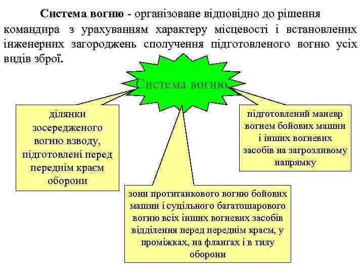 Система вогню - організоване відповідно до рішення командира з урахуванням характеру місцевості