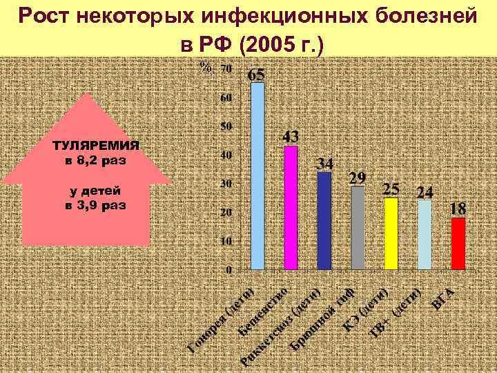 Рост некоторых инфекционных болезней   в РФ (2005 г. )