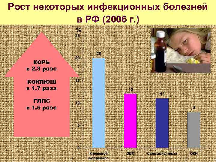 Рост некоторых инфекционных болезней   в РФ (2006 г. )   %