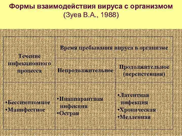 Формы взаимодействия вируса с организмом   (Зуев В. А. , 1988)