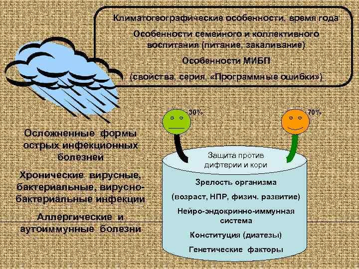 Климатогеографические особенности, время года     Особенности семейного и