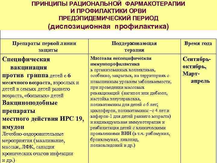 ПРИНЦИПЫ РАЦИОНАЛЬНОЙ ФАРМАКОТЕРАПИИ     И ПРОФИЛАКТИКИ ОРВИ