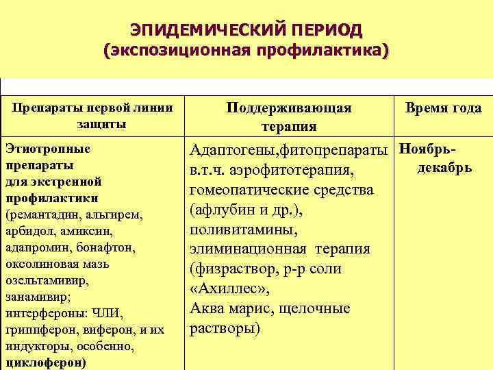 ЭПИДЕМИЧЕСКИЙ ПЕРИОД    (экспозиционная профилактика)  Препараты первой линии