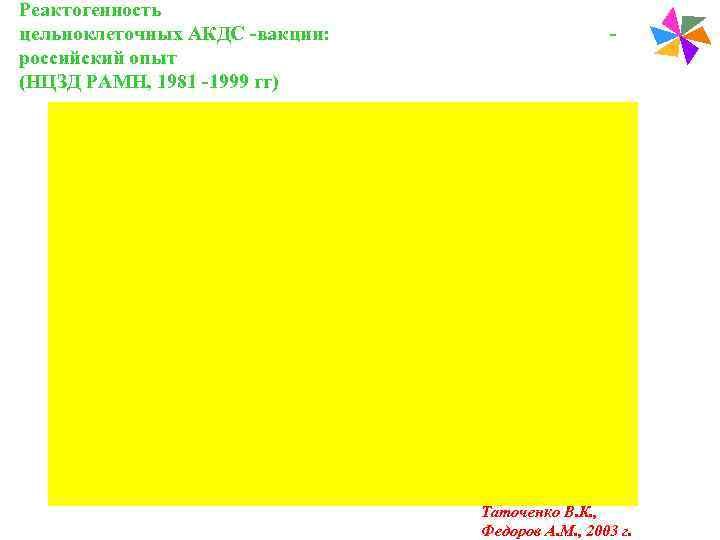 Реактогенность цельноклеточных АКДС -вакцин:    -