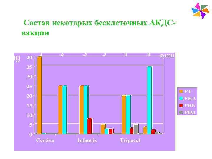 Paediatric Vaccines  Состав некоторых бесклеточных АКДС- вакцин