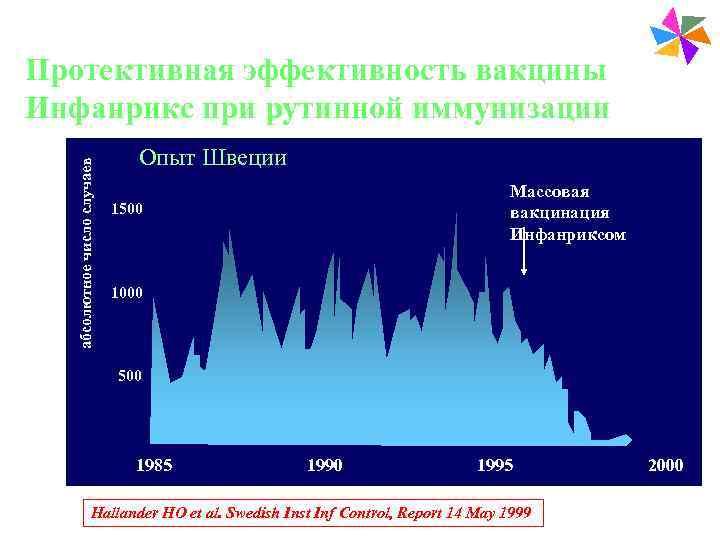 Paediatric Vaccines Протективная эффективность вакцины Инфанрикс при
