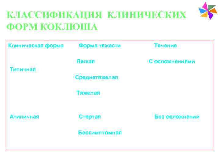 Paediatric Vaccines КЛАССИФИКАЦИЯ КЛИНИЧЕСКИХ ФОРМ КОКЛЮША Клиническая