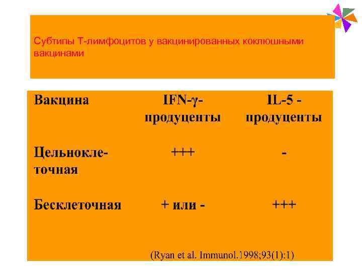 Paediatric Vaccines  Субтипы Т-лимфоцитов у вакцинированных