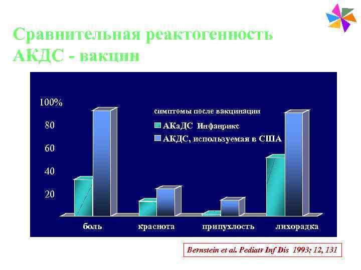 Paediatric Vaccines Сравнительная реактогенность АКДС - вакцин  100%