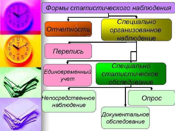 Формы статистического наблюдения     Специально Отчетность   организованное