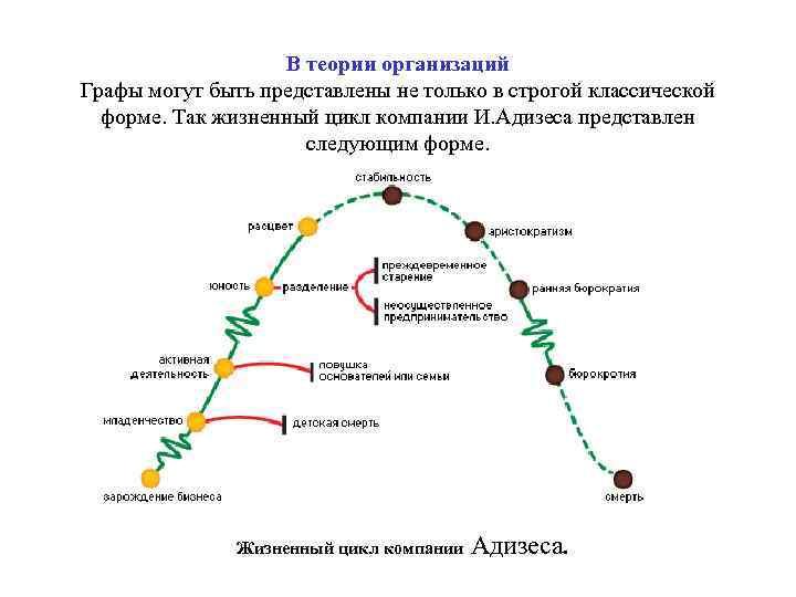 В теории организаций Графы могут быть представлены не только в