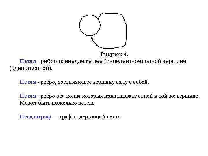 Рисунок 4. Петля - ребро принадлежащее (инцедентное) одной вершине