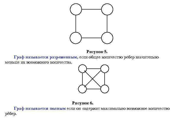 Рисунок 5. Граф называется разреженным, если общее